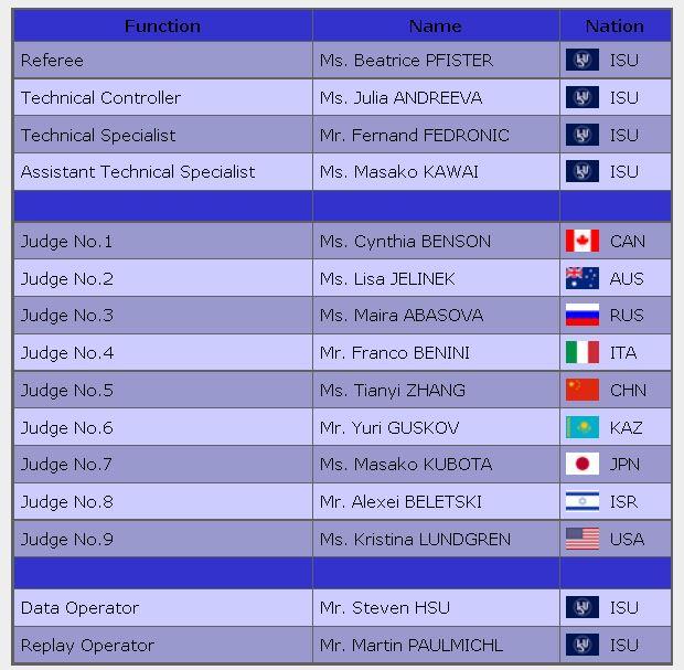 2016 skate america SP MEN panel judge