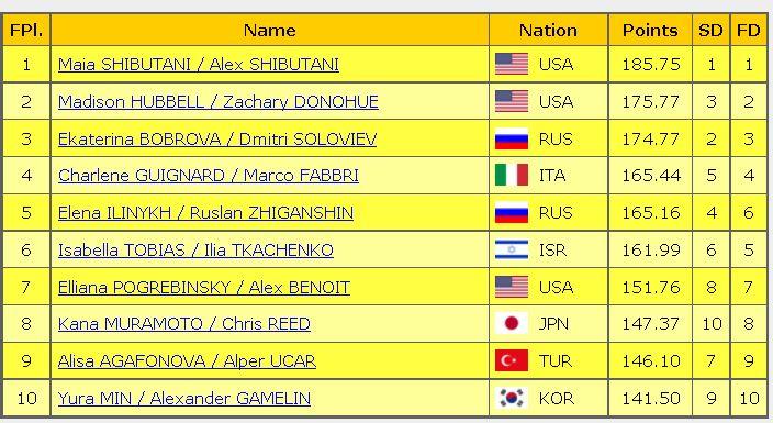 2016 skate america final result ice dance