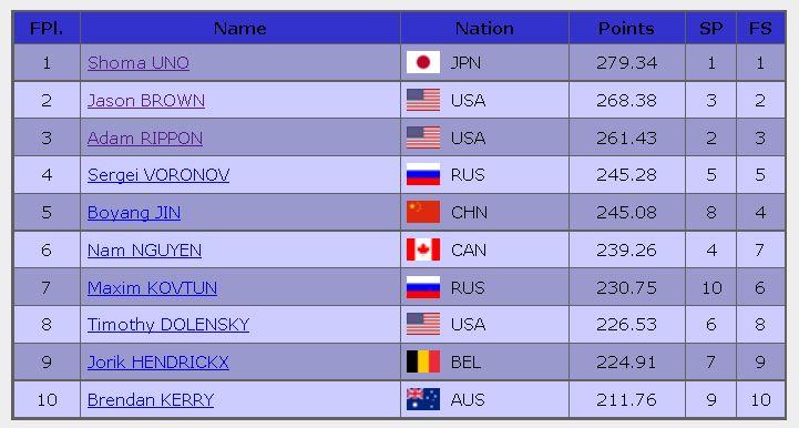 2016 skate america Final Result MEN