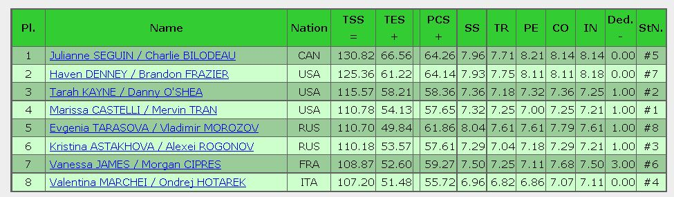 2016 skate america free result pair