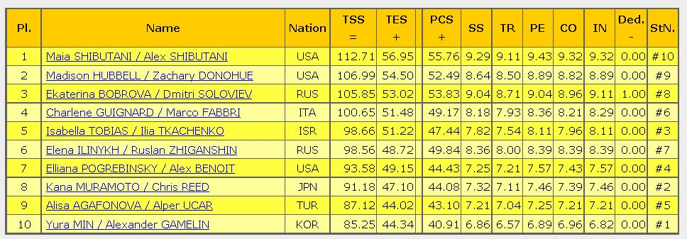 2016 skate america result free ice dance