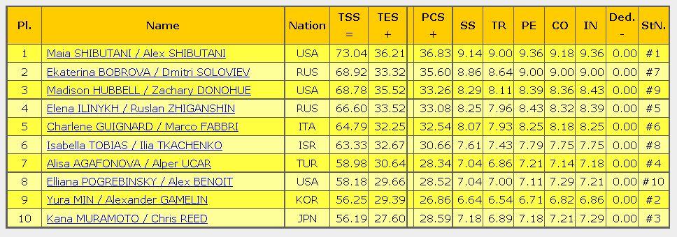 2016 skate america result sp ice dance