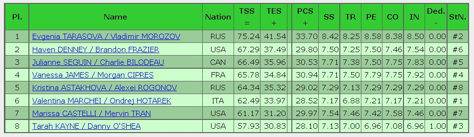 2016 skate america Sp result pair