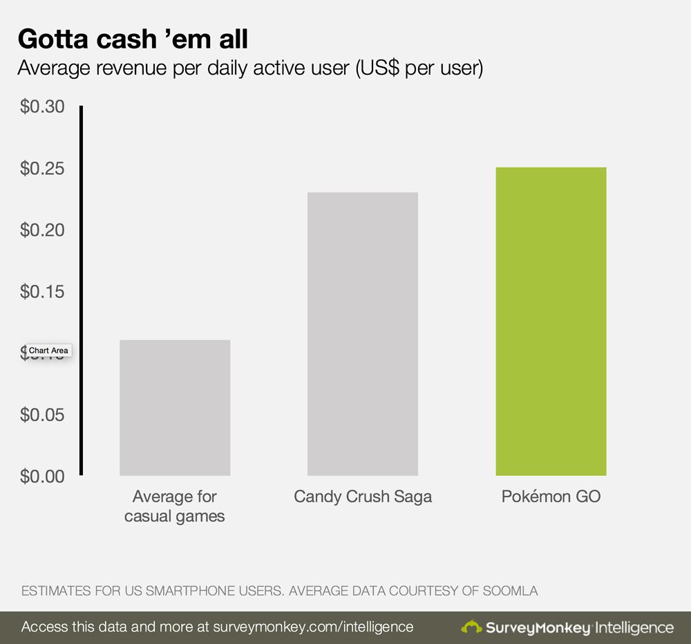 "Pokemon GO is Making ""Unprecedented"" Revenue Per User; Now More Than Candy Crush Saga"