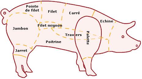 豚肉の部位 フランス版