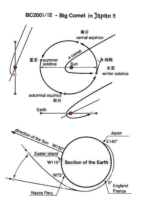 BC2001の隕石軌道予想図