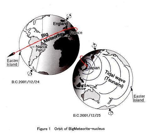 巨大隕石の軌道