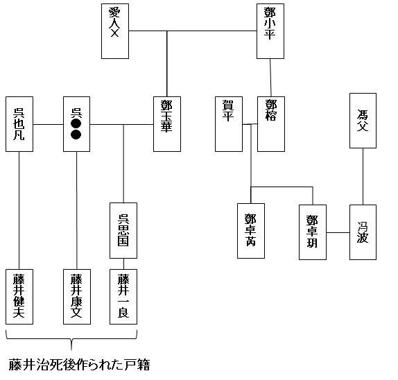 藤井一族と鄧小平一族