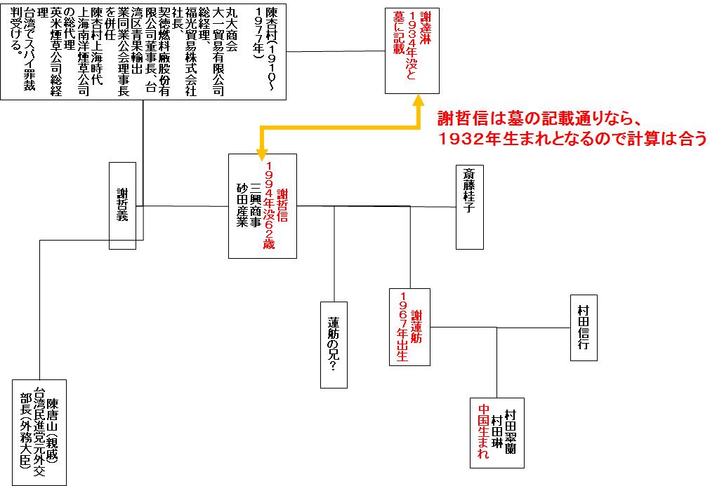 新蓮舫家系図