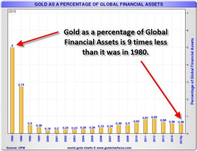 Gold-As-Percentage-Of-Global-Financial-Assets_convert_20160702201549.jpg