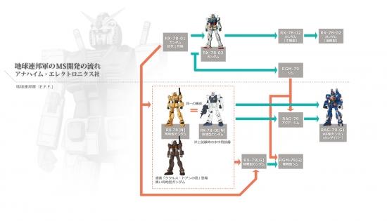 地球連邦軍MS開発の流れ アナハイム・エレクトロニクス社