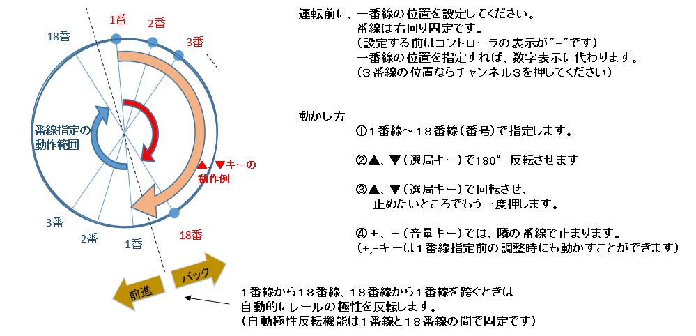 TT説明1