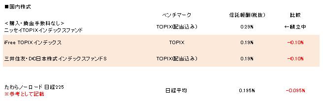 信託報酬比較(国内株式) 16.9.29更新