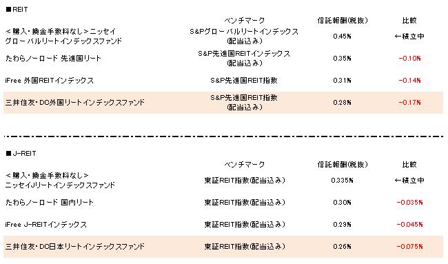 信託報酬(REIT) 16.9.29更新