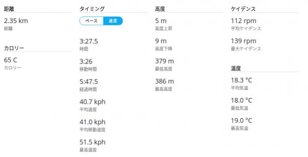 20160501CAAD10菜の花飯山サイクルロードレースTT走行データ2