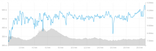 20160717小布施見にマラソンランデータグラフ