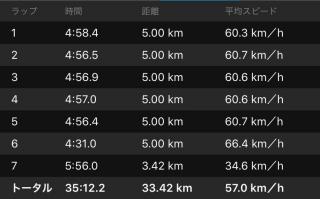 20160423CAAD103本ローラー台走行データ