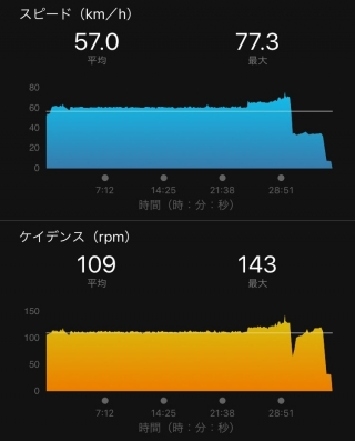 20160423CAAD103本ローラー台走行データグラフ
