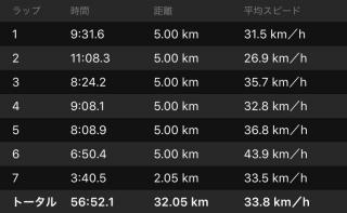 20160508CAAD10走行データラップ