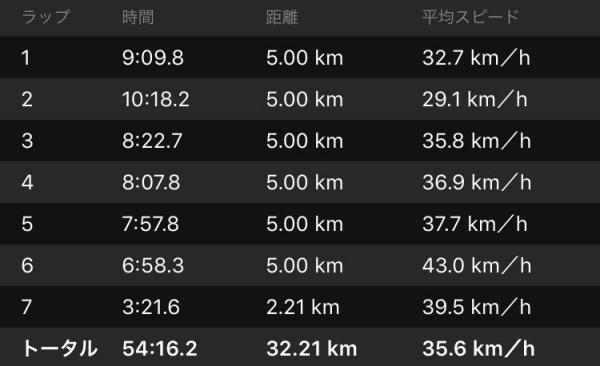 20160510CAAD10走行データラップ