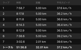20160519CAAD10走行データラップ