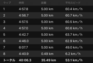 20160608CAAD103本ローラー台走行データラップ