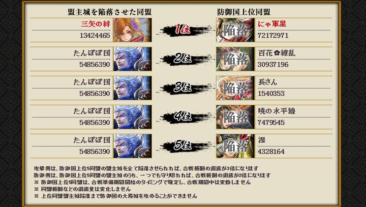 28 8月21日 小早川対福島 5同盟陥落