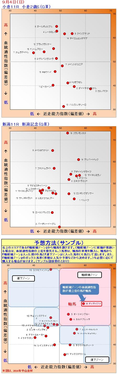2016-09-04競馬予想