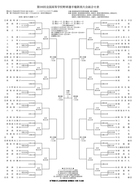 第98回全国高校野球選手権・新潟大会 抽選会
