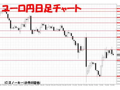 20160723ユーロ円日足