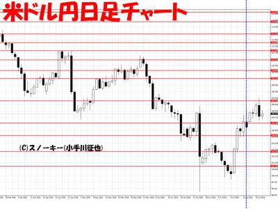 20160723米ドル円日足さきよみLIONチャート検証
