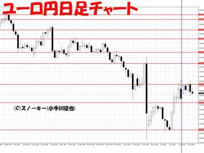 20160723ユーロ円日足さきよみLIONチャート検証