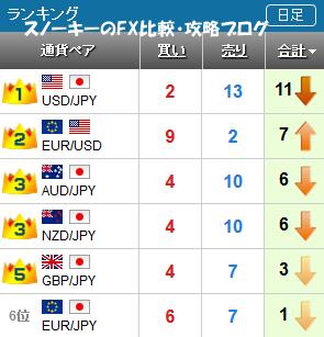 20160730さきよみLIONチャートランキング
