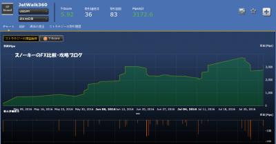 シストレ24JetWalk360損益チャート