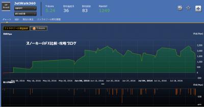 シストレ24JetWalk360損益チャート英ポンド円