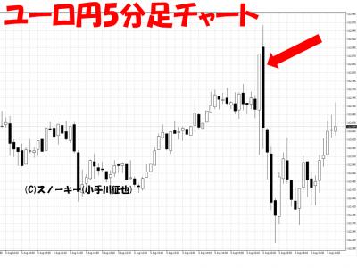 20160805ユーロ円日足チャート雇用統計