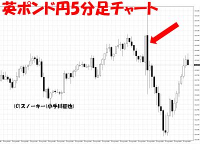 20160805英ポンド円日足チャート雇用統計