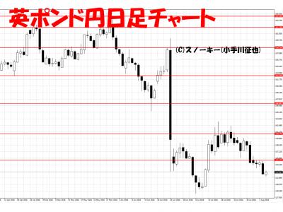 20160806英ポンド円日足チャート