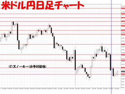 20160806米ドル円日足さきよみLIONチャート検証