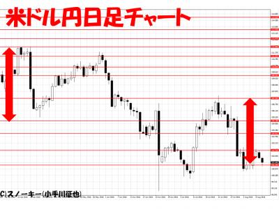 20160810米ドル円日足