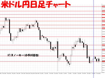 20160013さきよみLIONチャート検証米ドル円日足