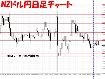 20160013さきよみLIONチャート検証NZドル円日足