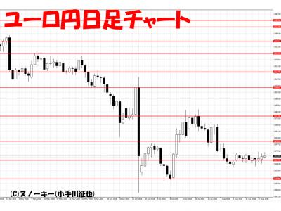 20160820ユーロ円日足
