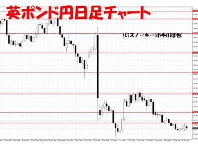 20160820英ポンド円日足