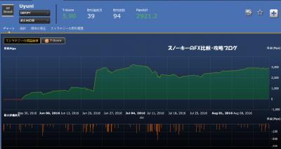 シストレ24Uyuni損益チャート