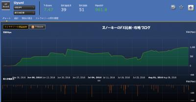 シストレ24Uyuni約定履歴米ドル円