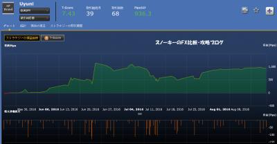 シストレ24Uyuni約定履歴ユーロ円