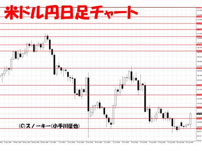 20160827米ドル円日足