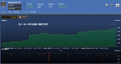 シストレ24Beatrice 07損益チャート