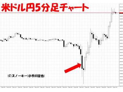 20160902米雇用統計米ドル円5分足